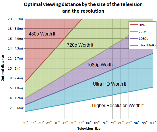 Optimal viewing distance of a television by its size, for DVD, 720p, 1080p and Ultra HD (previously known as 4K) resolutions.